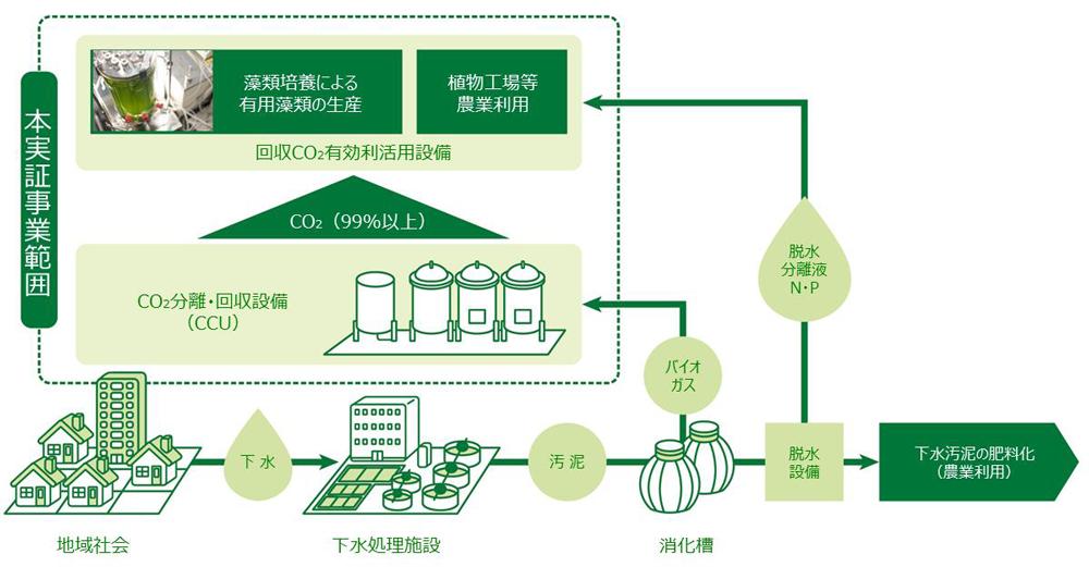 バイオガス中のCO₂分離・回収と微細藻類培養への利用技術実証事業