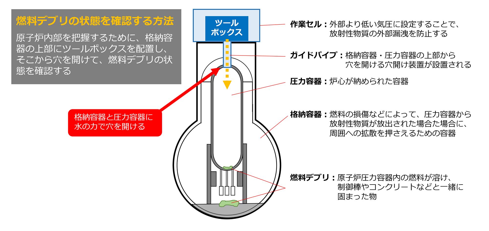燃料デブリ状態確認方法の解説図