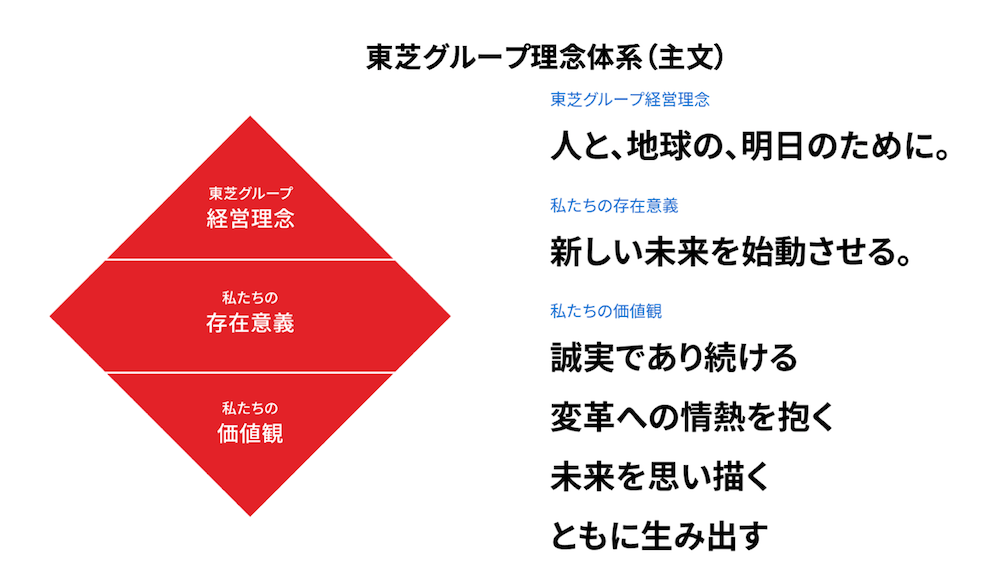東芝グループ理念体系の図