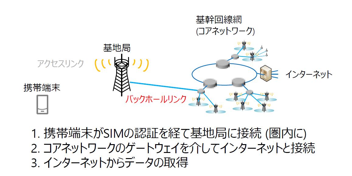 5G通信システムの流れ