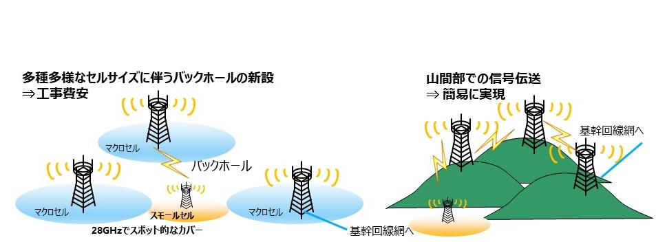 バックホールリンク無線化のメリット