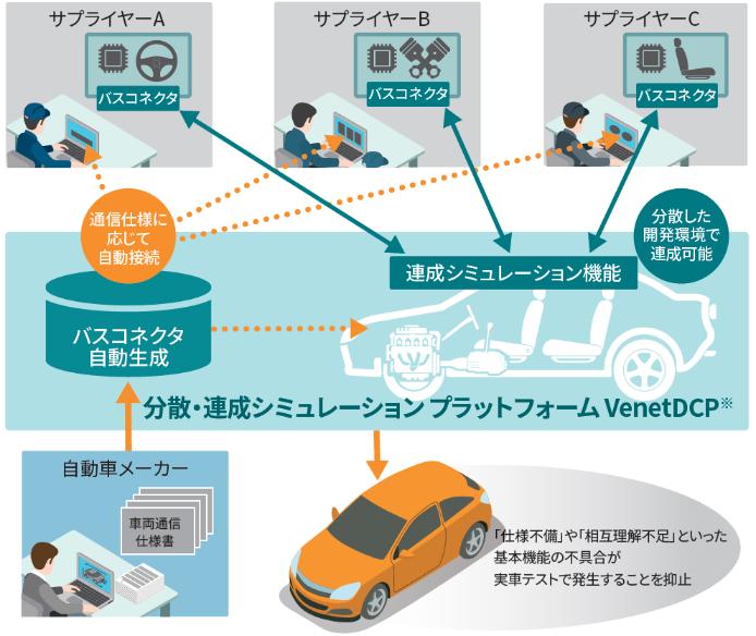 分散・連成シミュレーションプラットフォームVenetDCP