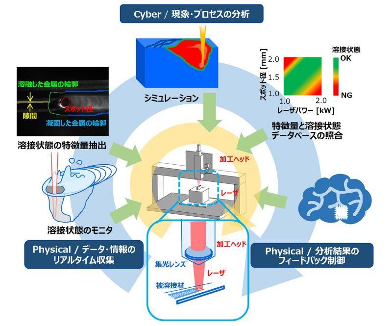 レーザ溶接のCyber-Physical Systems化の構成例