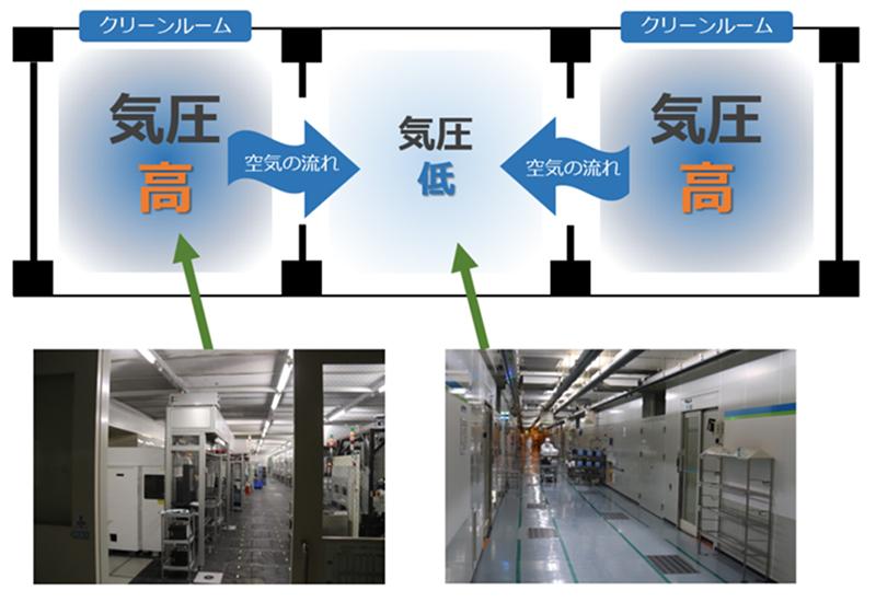 【図9 装置のあるエリアは、同じクリーンルーム内でも隣接する通路よりも気圧が高くなるよう陽圧コントロールがされている】