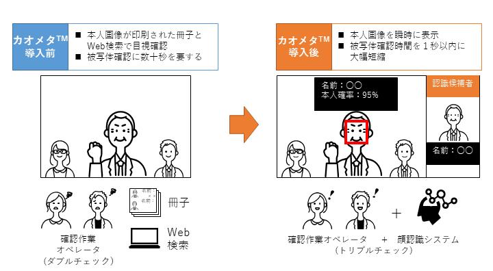 カオメタ™のシステム導入イメージ