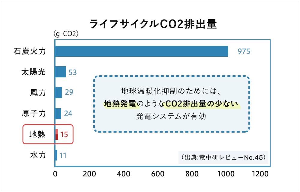発電方式別CO2排出量