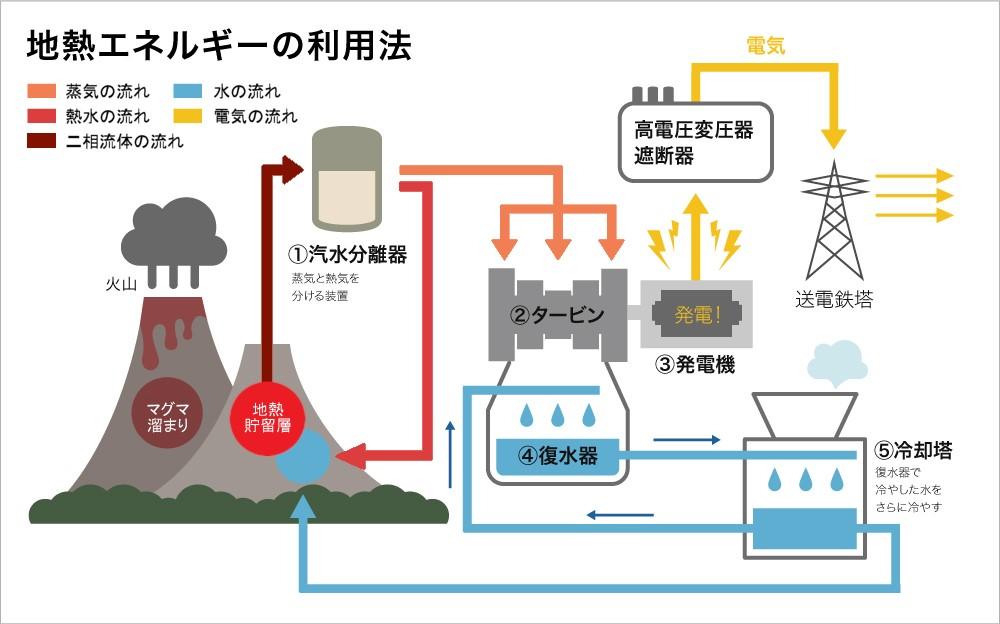 地熱エネルギーの利用方法