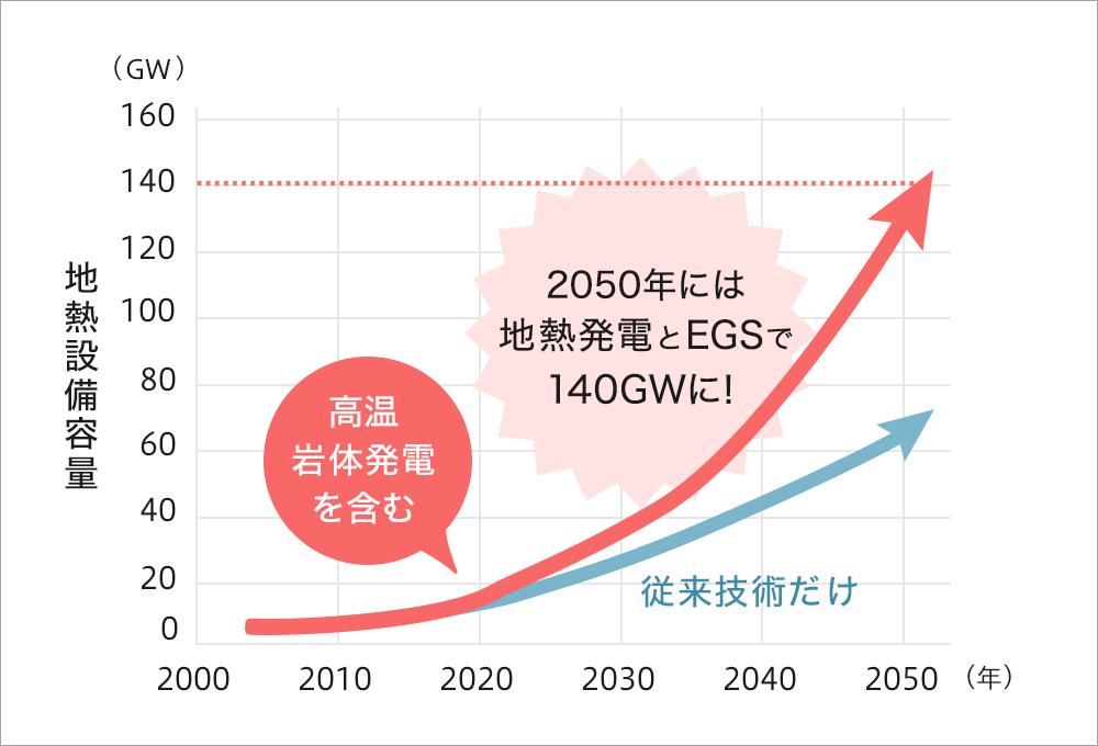 世界の地熱発電開発の長期予測