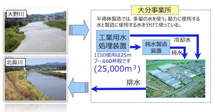 大分事業所の排水処理の流れ