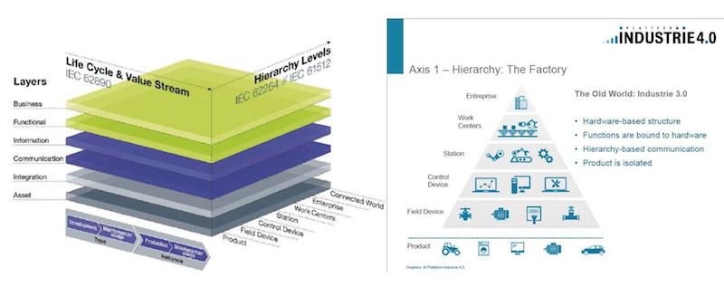 Industrie4.0の基礎 RAMI4.0