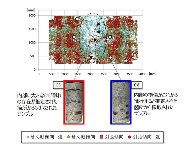 実際の床版から採取したサンプルによる分析結果の検証