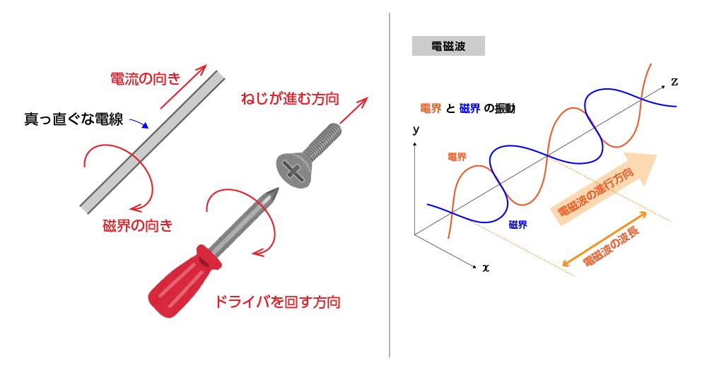 電流により磁界が発生する関係を示した右ねじの法則(左図)と、電磁波の解説図(右図)