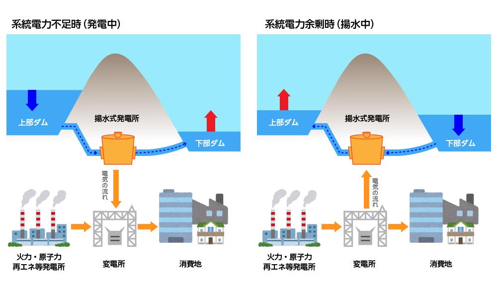 揚水発電の仕組み