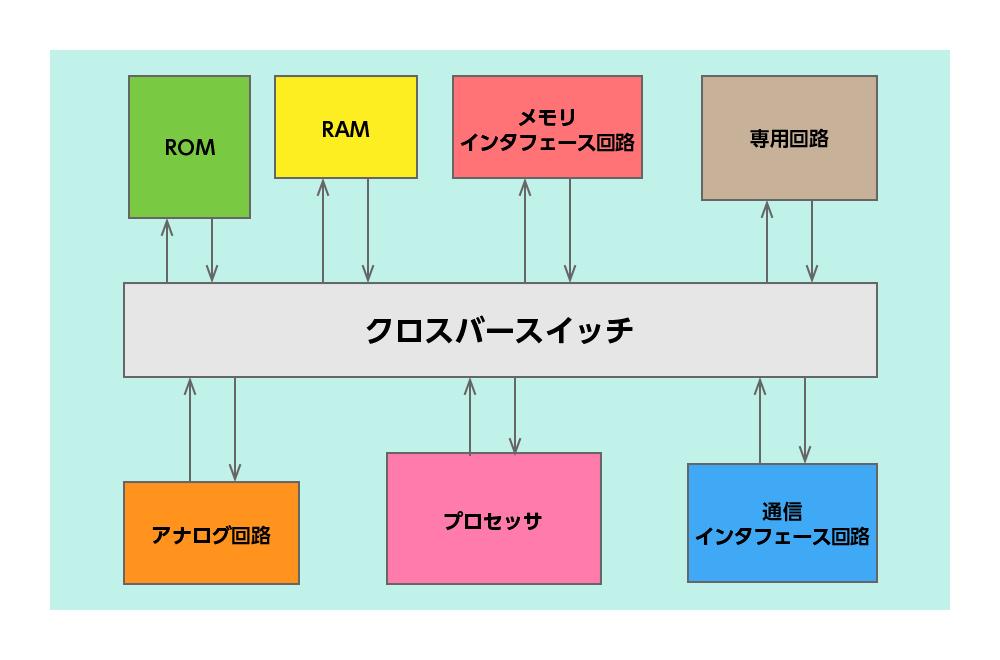 システムLSIのハードウェア(一例)