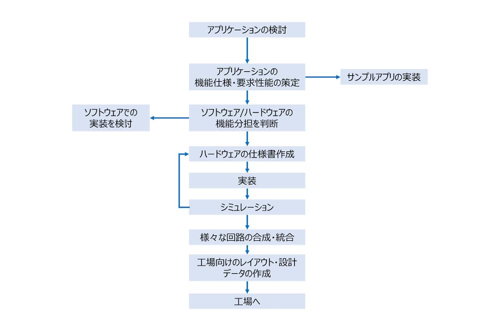 半導体の開発フロー