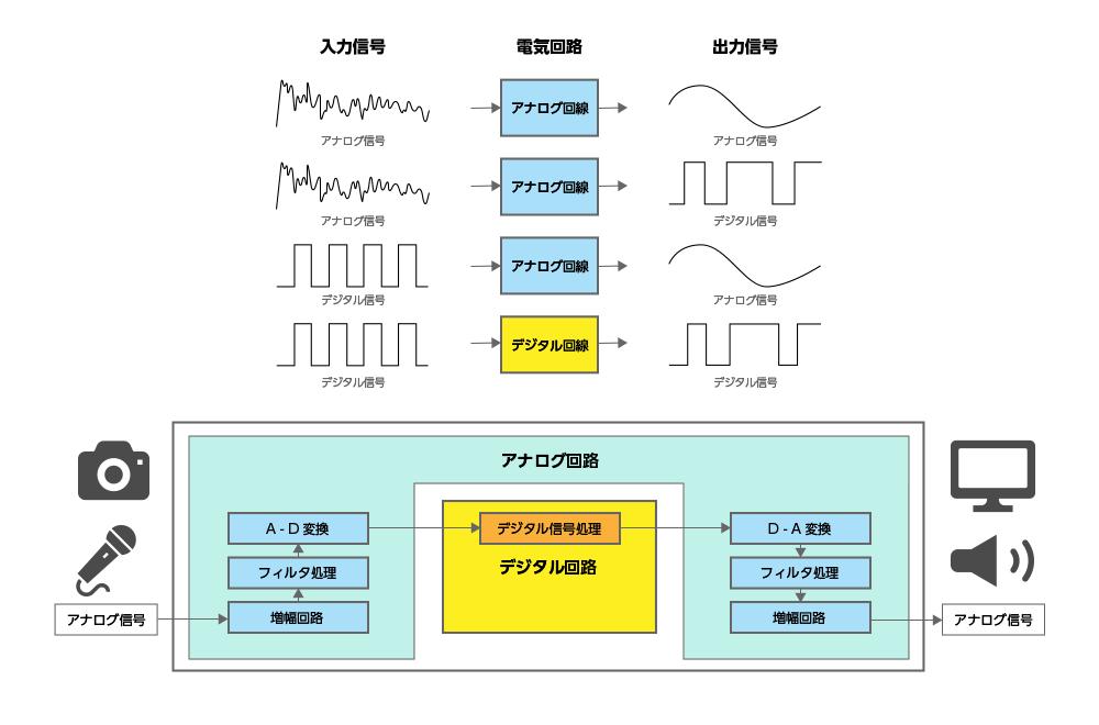 デジタル信号からデジタル信号に変換する回路を「デジタル回路」という。