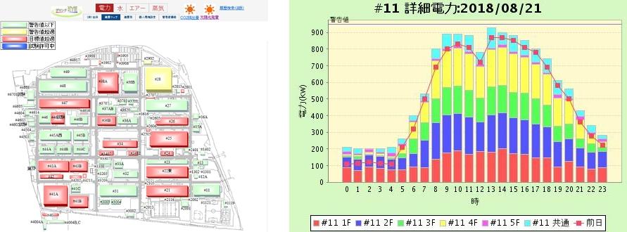 「デマンドEYE」は、府中事業所にある建屋を電力使用量ごとに信号機の色で示し(左図)、加えて、事業所全体ならびに各建屋における時間ごとの使用量をグラフで見える化(右図)