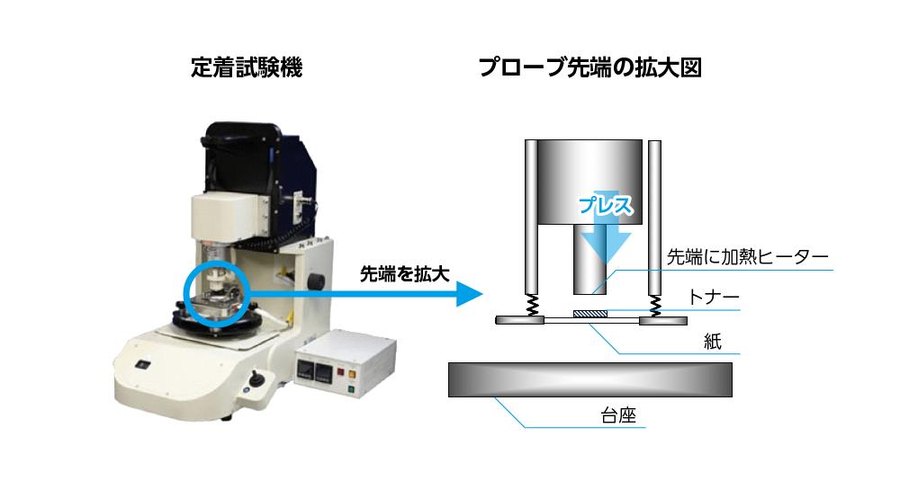 ワイヤーボンディング装置の動きを利用して製作した実験装置。プレスする際の圧力や熱を少しずつ変えて実験を重ねた。