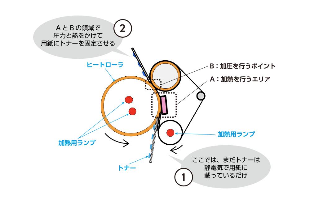 定着器の仕組み。Aの領域の定着パッド(赤)でトナーをヒートローラに押し付けて熱を加え、Bのポイントで圧力をかけて、トナーを定着させている。