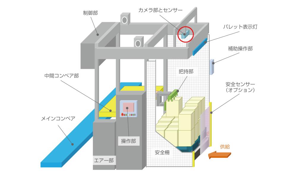 製品の全体構成図