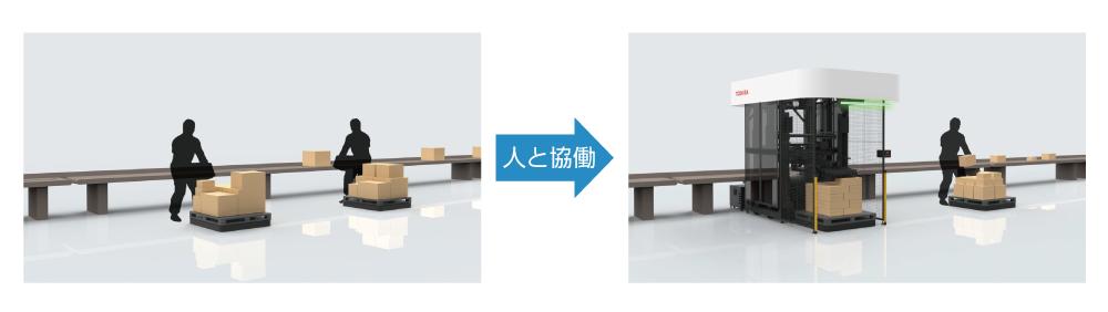 人と協働するロボット(ロボットは重量物、人は軽くて規則性のない小型荷物を扱う)