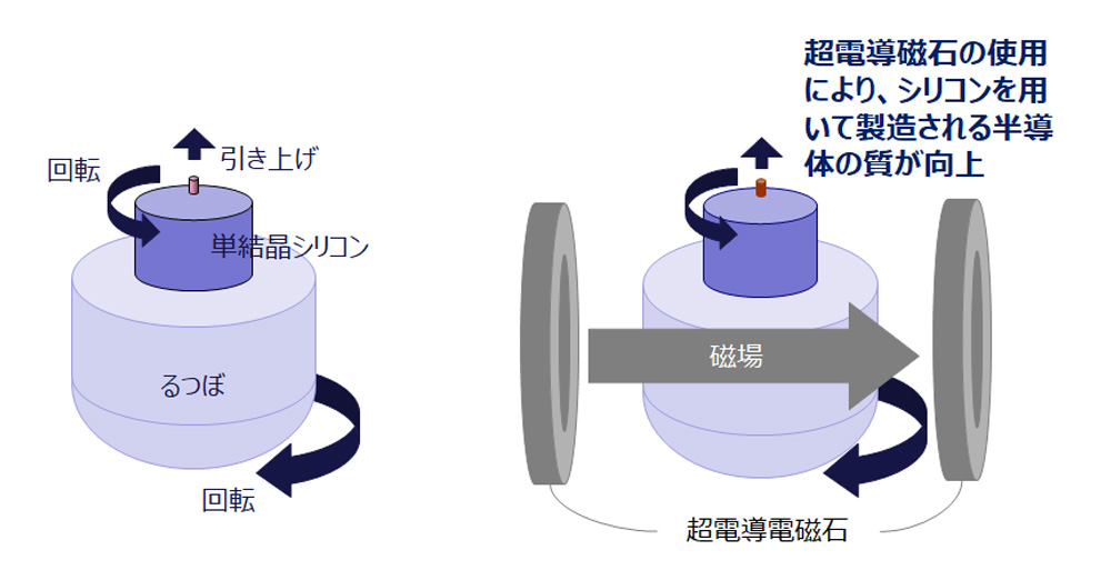 シリコン引上げに超電導磁石を使用することで、シリコン品質の低下を抑えることができる