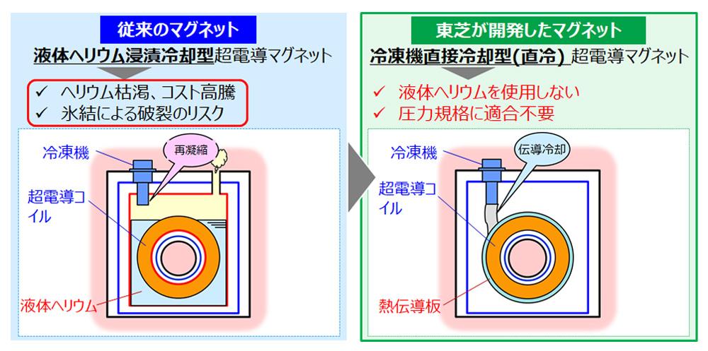 液体ヘリウムフリーの技術