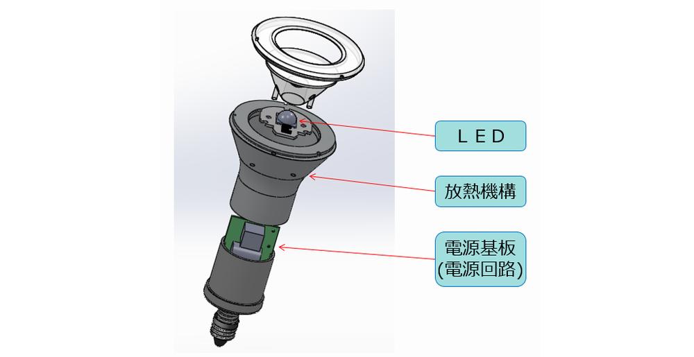 LED電球では、光源部に比べ電源回路の割合が大きい