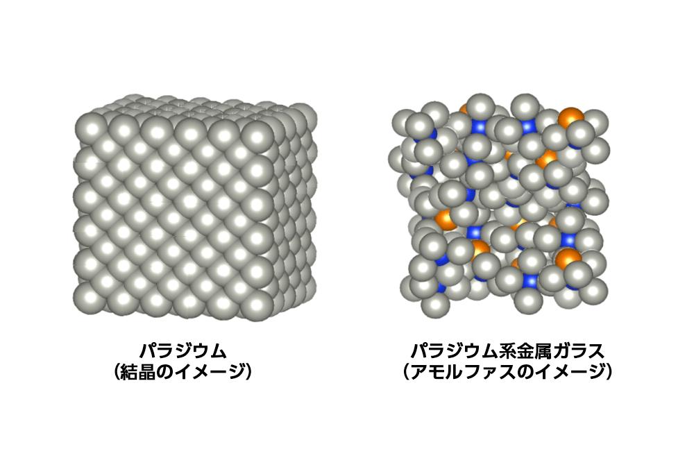 パラジウムとパラジウム系金属ガラス