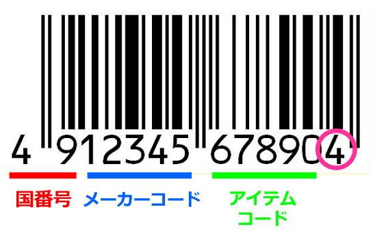バーコードの数字には意味がある