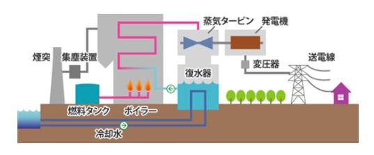 蒸気でタービン・発電機を回し発電する火力発電。超々臨界圧発電方式では蒸気の温度と圧力を高めることで発電の効率が向上する。