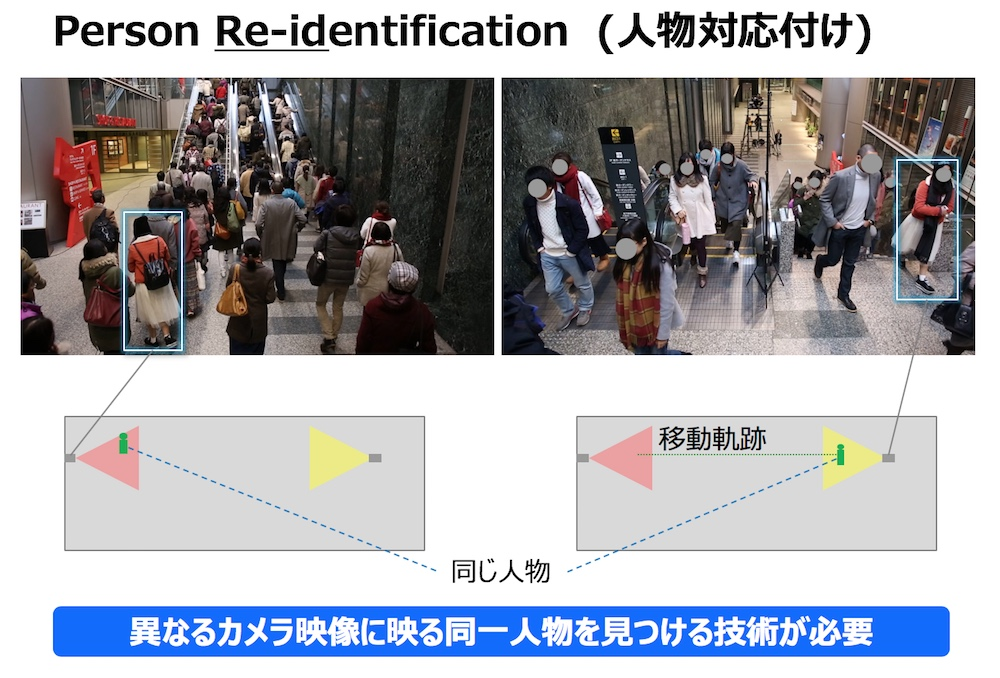 Person Re-identification人物対応付け