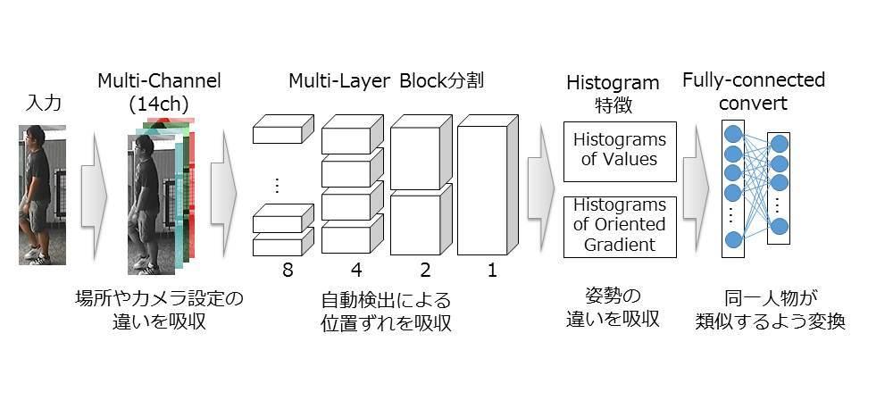 図1:場所やカメラが違う条件でも同一人物が類似する特性を表現する特徴量を抽出する手法
