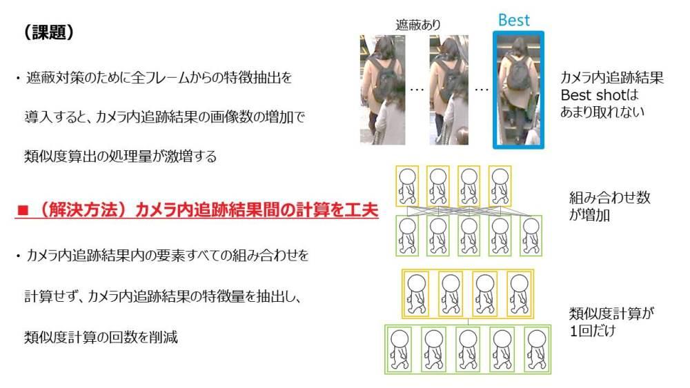 カメラ内で追跡した複数枚の画像から、同一人物を高速に判定する手法