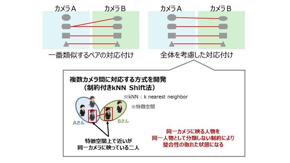図3:複数カメラ間で同一人物をマッチングさせる判定手法