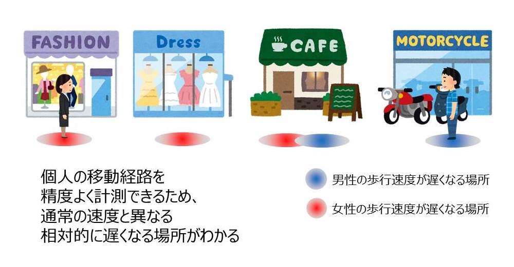 マーケティング分野での活用イメージ