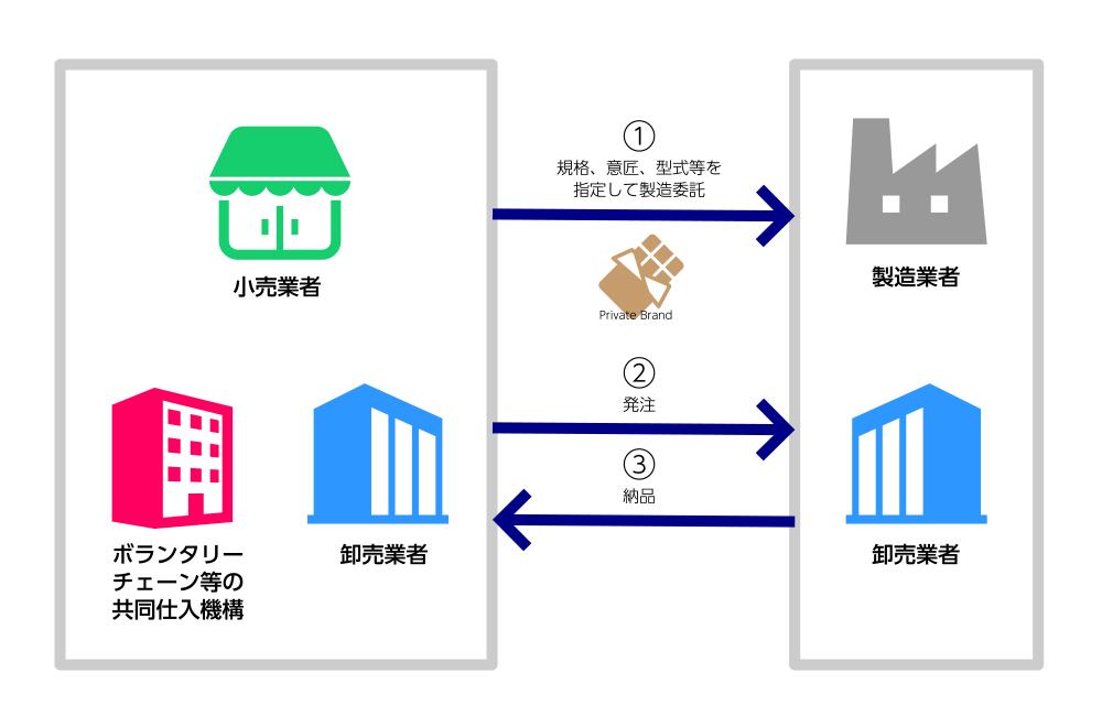 プライベート・ブランド(PB)の一般的な取引形態