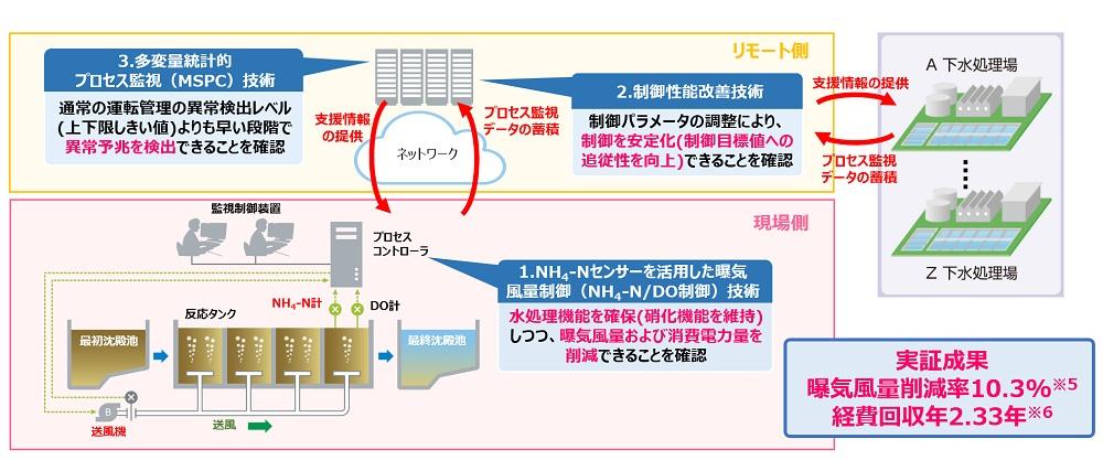 「ICTを活用したプロセス制御とリモート診断による効率的水処理運転管理技術」の概略図と実証成果の概要