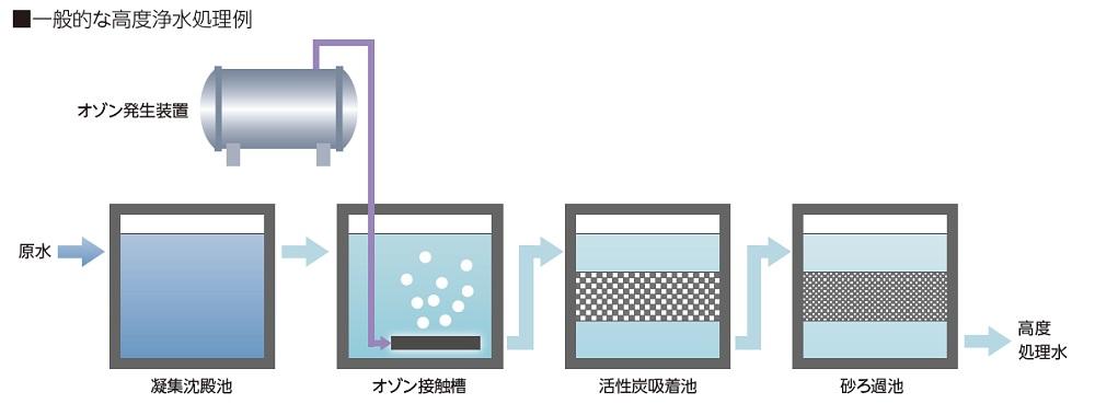 オゾン処理と生物活性炭処理を組み合わせた高度浄水処理システム