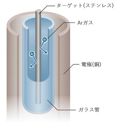 ステンレス薄膜を形成するステンレススパッタリング技術の仕組み