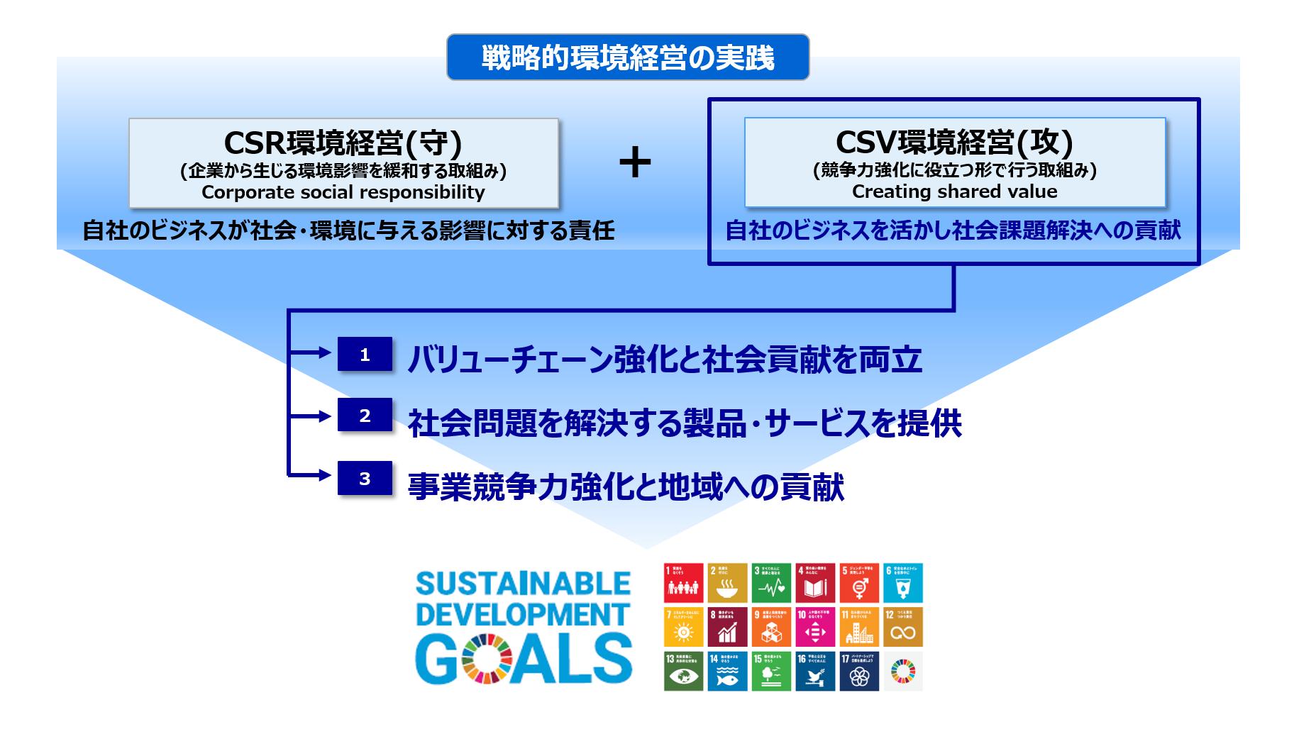 CSVの考えに即した環境活動が求められている