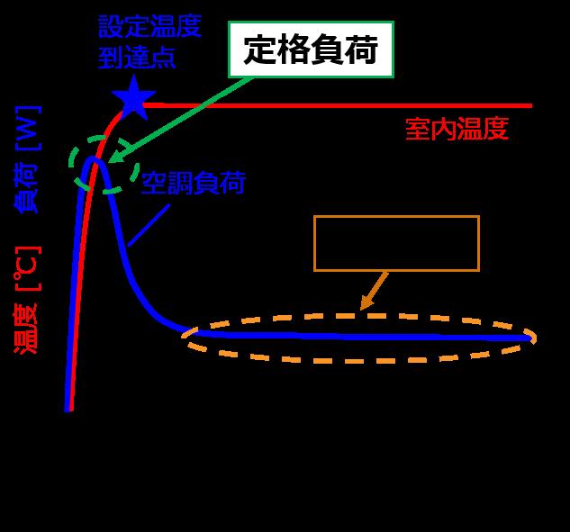 空調の運転開始時の定格負荷を担うパワー、部分負荷運転時の高効率化が重要
