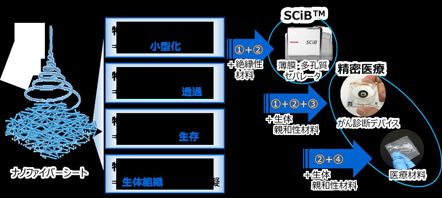 ナノファイバーに使用する材料によって、薄膜、多孔質など様々な特徴を実現し、電池や医療材料へ展開可能 ※SCiB™:リチウムイオン二次電池