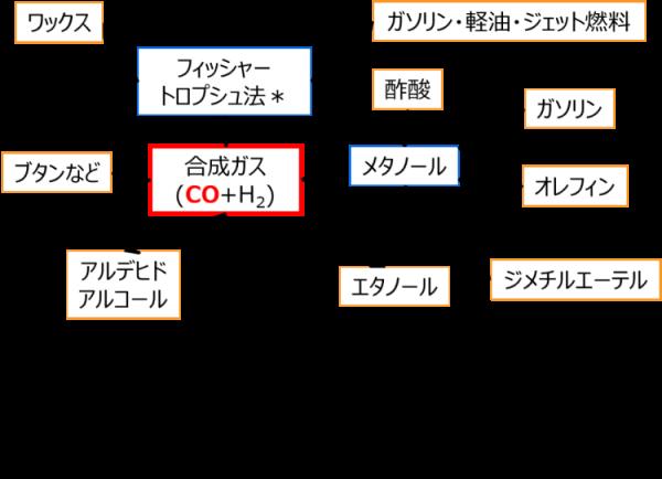 「CO+H2」から、様々な化成品の製造が期待される