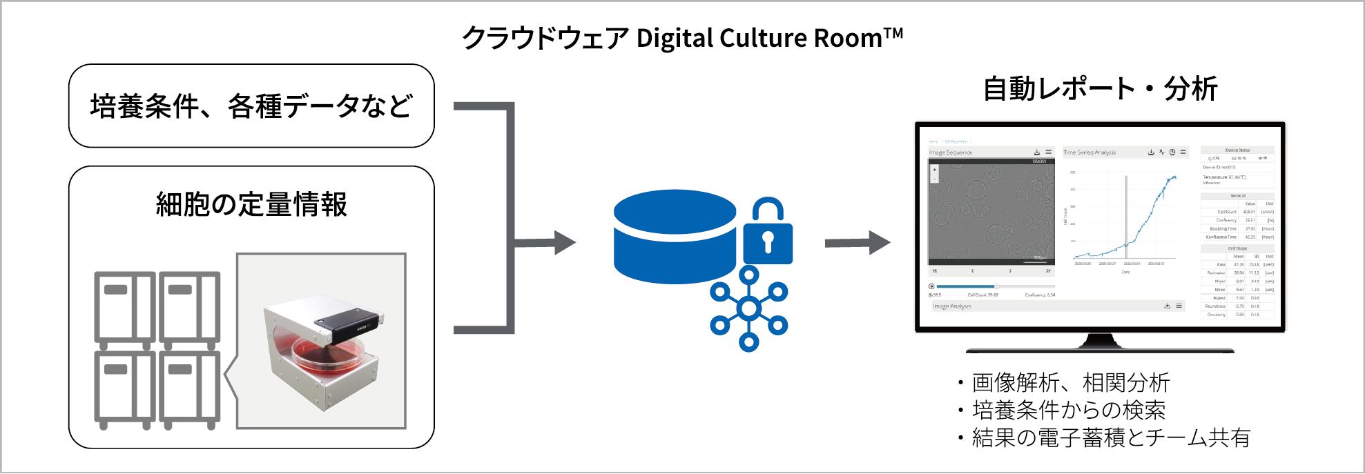 クラウドベースのデータ活用基盤